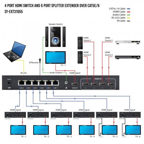 4 Port HDMI Switch / 6-Port Splitter Extender over CAT5E/6