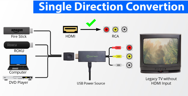HDMI to RCA Composite Video and Audio Converter