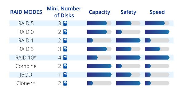 USB 3.0 to SATA with RAID 0//1 Syba 2-bay HDD Enclosure
